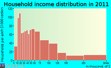 Ossining household income distribution