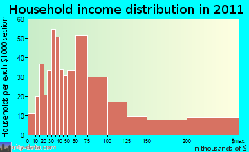 Oyster Bay household income distribution