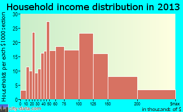 Plainedge household income distribution