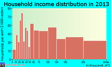 Plainview household income distribution