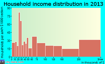 Port Washington household income distribution
