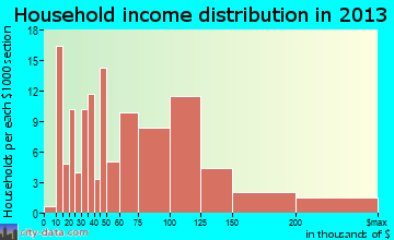 Red Oaks Mill household income distribution