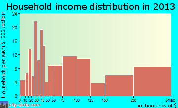 Roslyn Heights, NY household income