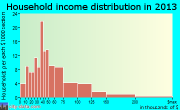 Scottsville household income distribution