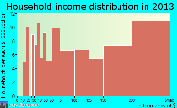 Searingtown, NY household income
