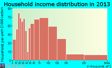 Shirley household income distribution
