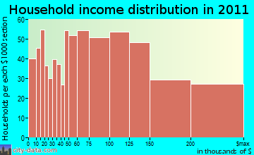 Smithtown household income distribution