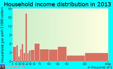 South Hempstead household income distribution