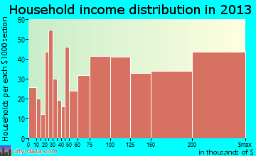 Syosset household income distribution