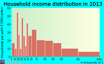 Terryville household income distribution