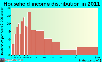 Tuckahoe household income distribution