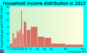 Voorheesville household income distribution