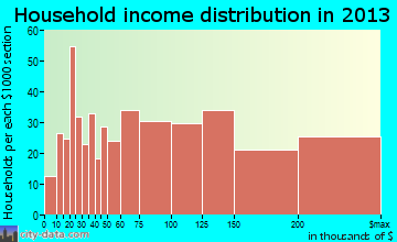 Wantagh household income distribution