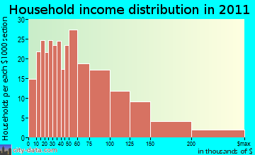 Warwick, NY household income