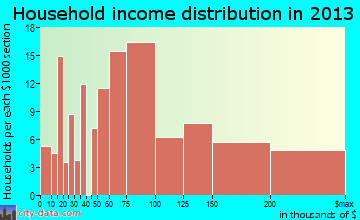 West Bay Shore, NY household income