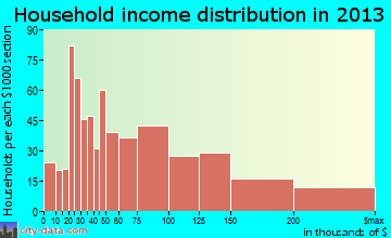 Westbury household income distribution