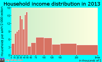Westhampton household income distribution
