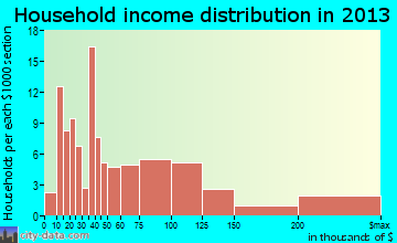 Westhampton Beach household income distribution