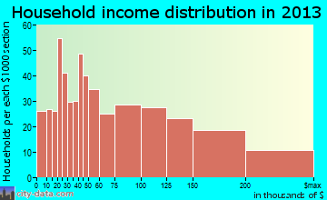 West Hempstead, NY household income