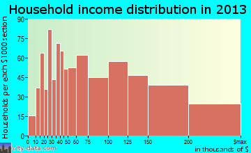 West Islip household income distribution