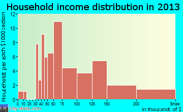 West Point household income distribution