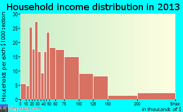 Westvale household income distribution