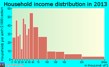 Williamsville, NY household income