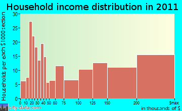 Woodbury household income distribution