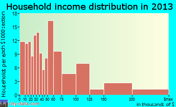 Cayucos household income distribution
