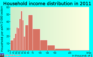 Westmoreland household income distribution