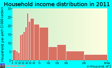 Pompey household income distribution