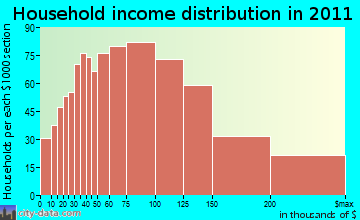 Carmel, NY household income
