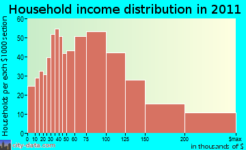 Southeast household income distribution