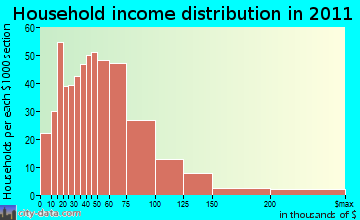 Hoosick household income distribution