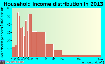 Citrus household income distribution