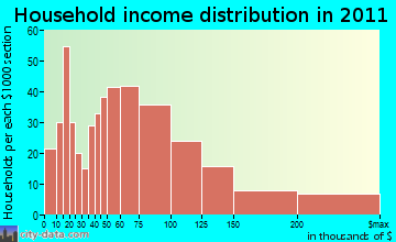 Sand Lake household income distribution