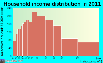 Clarkstown household income distribution