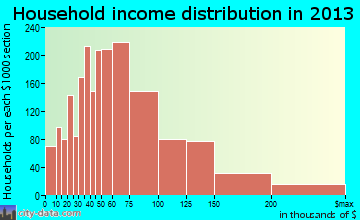 Chino household income distribution