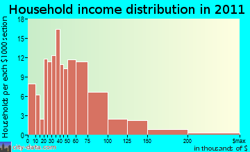 Pierrepont household income distribution
