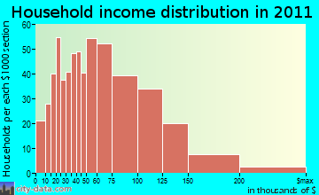 Ballston household income distribution