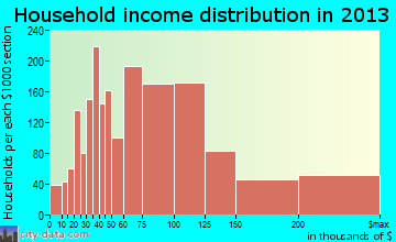 Chino Hills household income distribution