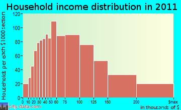 Clifton Park household income distribution