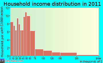 Day household income distribution