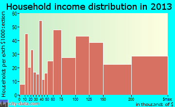 Clayton household income distribution