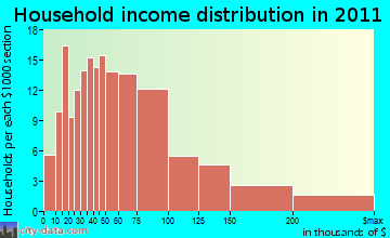 Owasco household income distribution