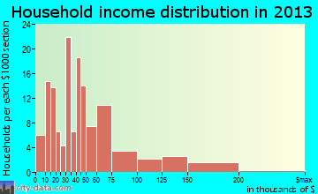 Colfax household income distribution