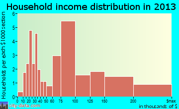 Colma household income distribution