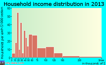 Copperopolis household income distribution