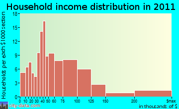 Milan household income distribution