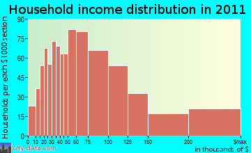 Clarence household income distribution